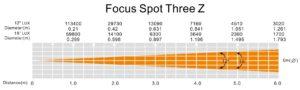 ADJ Focus Spot Three Z Wykres fotometryczny